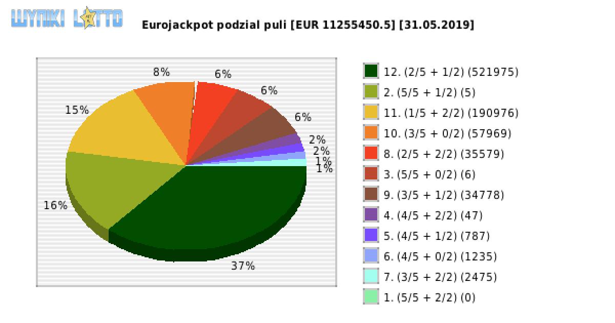 Eurojackpot 31 maj 2020