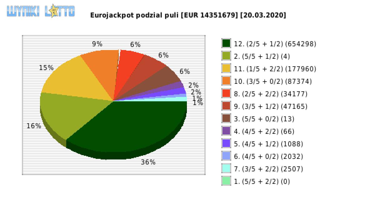 Eurojackpot 13.03 20