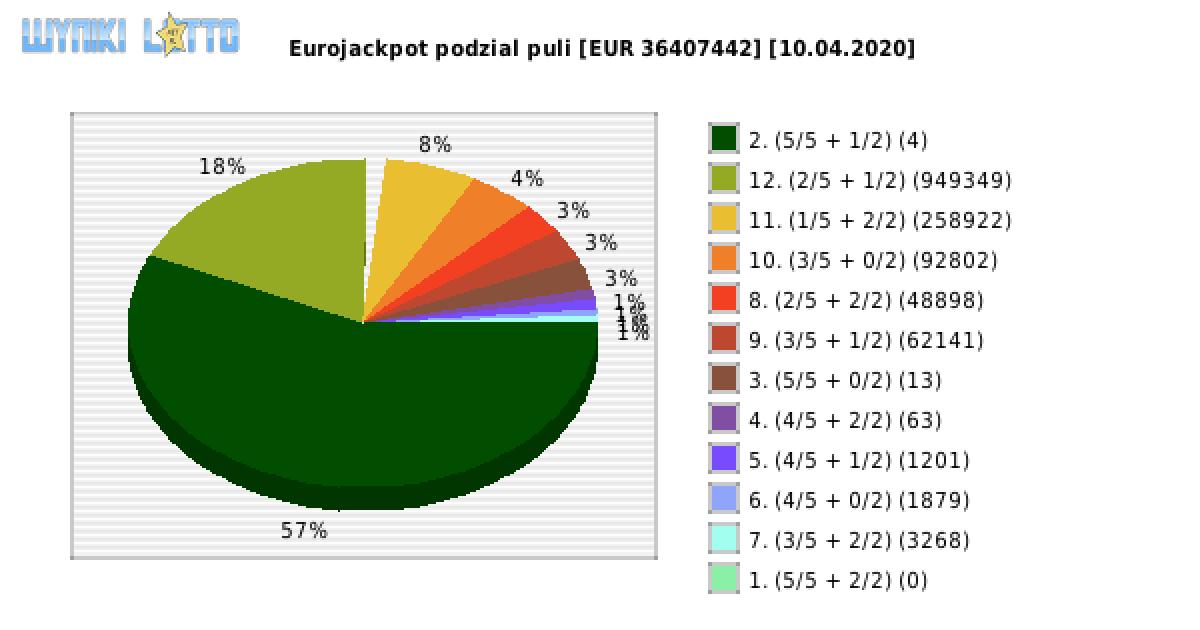 Eurojackpot 10.04