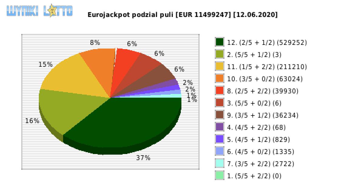 Eurojackpot 12.06 20