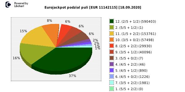 Eurojackpot 9.3 18
